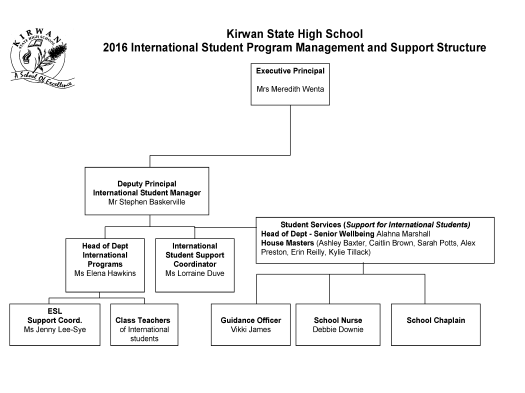 2016 International Student Program Management and Support Structure